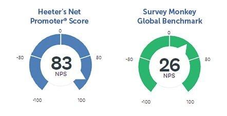 Heeter NPS